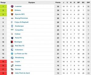 Así se queda la clasificación de National tras la disputa de la 17ª jornada